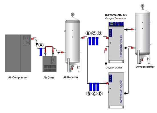 On Site Oxygen Generation System